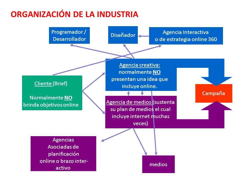 Campaña Diseñador medios Programador / Desarrollador Agencias Asociadas de planificación online o brazo inter- activo Agencia Interactiva o de estrate