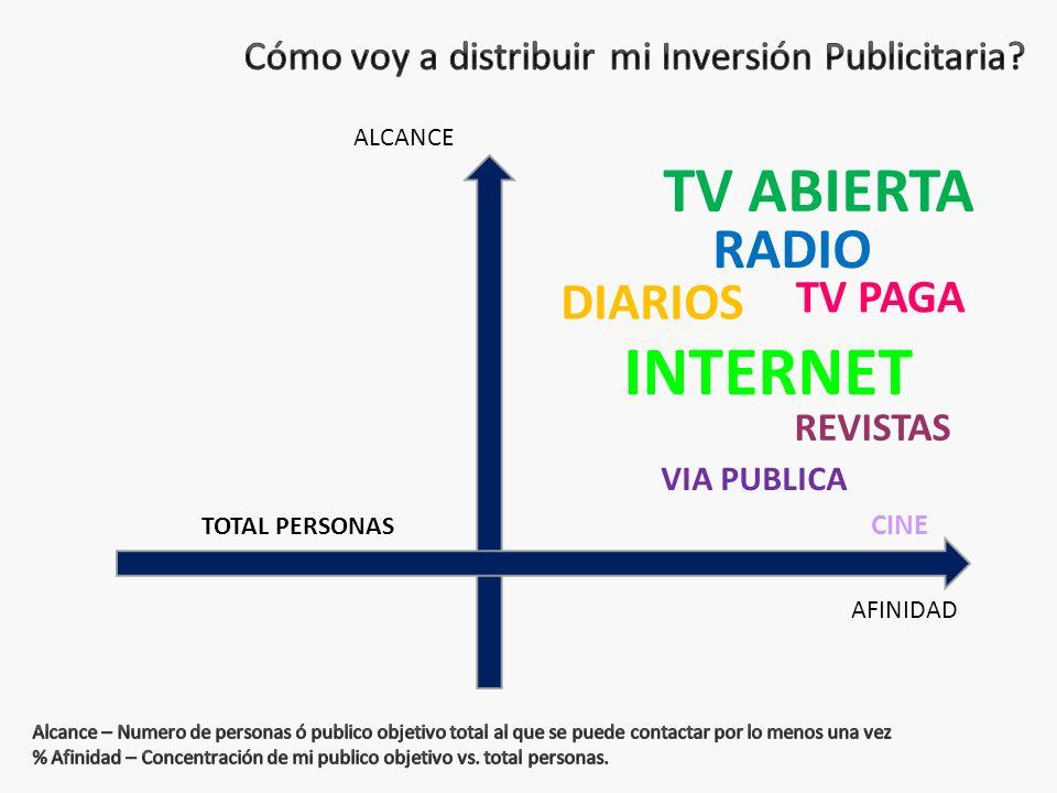 ALCANCE TV ABIERTA RADIO TV PAGA AFINIDAD DIARIOS VIA PUBLICA CINE REVISTAS INTERNET TOTAL PERSONAS