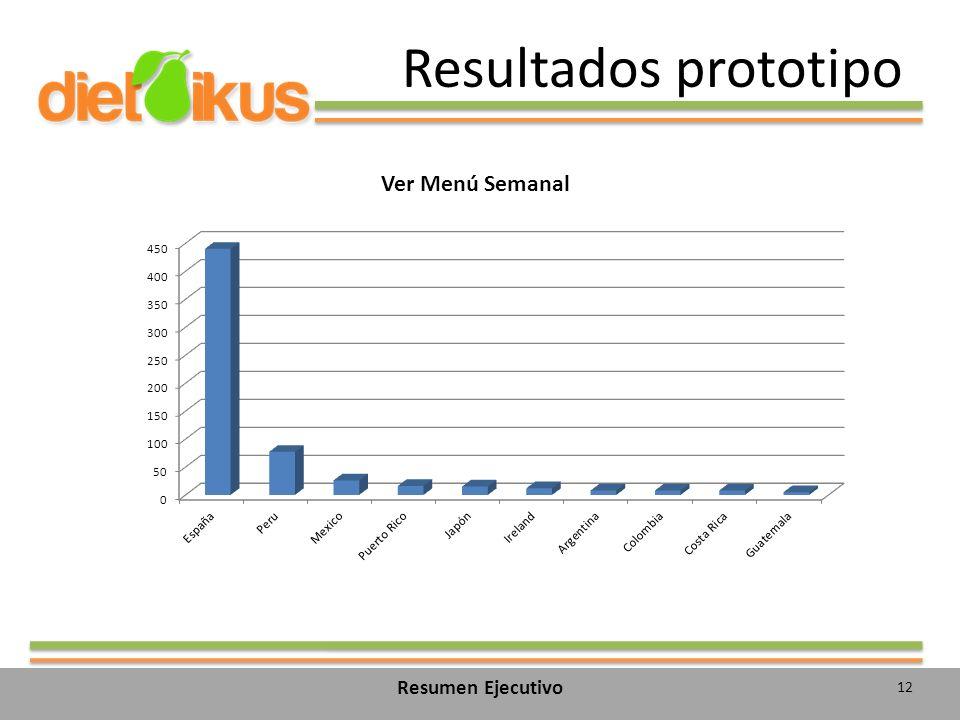 Resultados prototipo 12 Resumen Ejecutivo