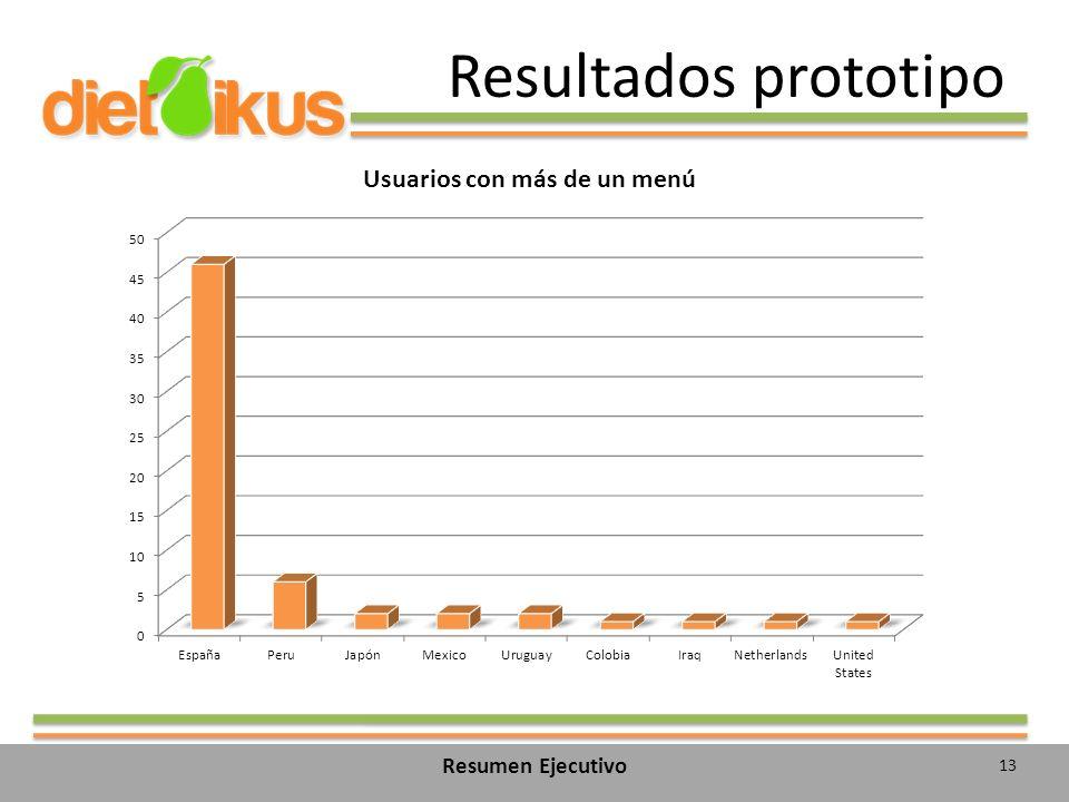 Resultados prototipo 13 Resumen Ejecutivo