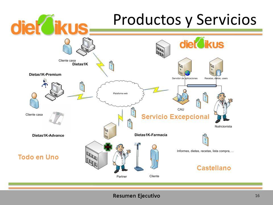 Productos y Servicios 16 Resumen Ejecutivo Todo en Uno Castellano Servicio Excepcional