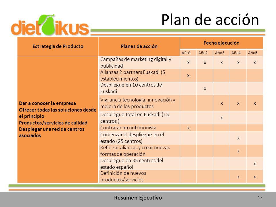 Plan de acción 17 Resumen Ejecutivo Estrategia de ProductoPlanes de acción Fecha ejecución Año1Año2Año3Año4Año5 Dar a conocer la empresa Ofrecer todas las soluciones desde el principio Productos/servicios de calidad Desplegar una red de centros asociados Campañas de marketing digital y publicidad xxxxx Alianzas 2 partners Euskadi (5 establecimientos) x Despliegue en 10 centros de Euskadi x Vigilancia tecnología, innovación y mejora de los productos xxx Despliegue total en Euskadi (15 centros ) x Contratar un nutricionistax Comenzar el despliegue en el estado (25 centros) x Reforzar alianzas y crear nuevas formas de operación x Despliegue en 35 centros del estado español x Definición de nuevos productos/servicios xx
