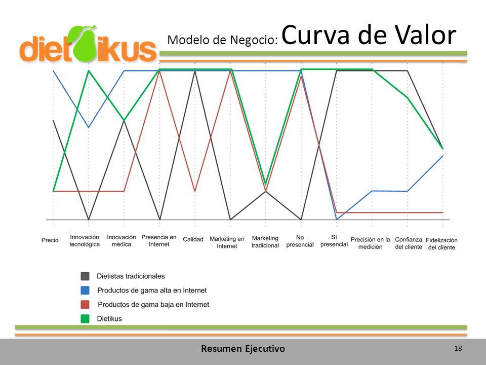 Modelo de Negocio: Curva de Valor 18 Resumen Ejecutivo