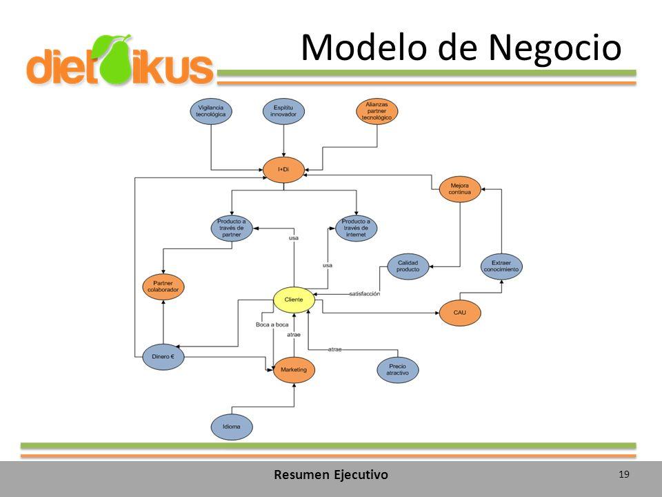 Modelo de Negocio 19 Resumen Ejecutivo
