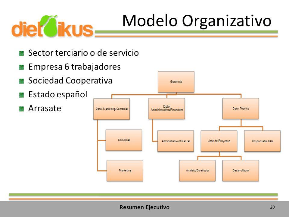 Modelo Organizativo 20 Resumen Ejecutivo Sector terciario o de servicio Empresa 6 trabajadores Sociedad Cooperativa Estado español Arrasate