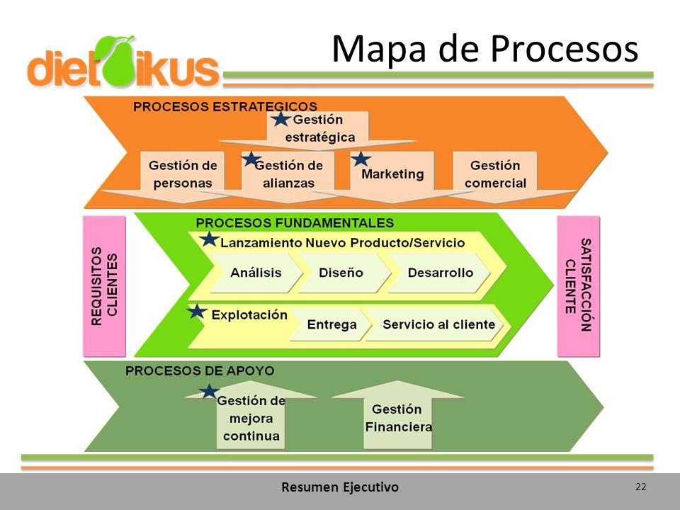 Mapa de Procesos 22 Resumen Ejecutivo