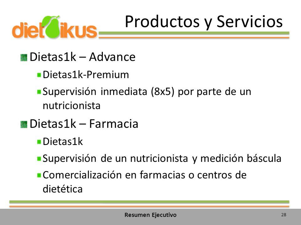 Productos y Servicios Dietas1k – Advance Dietas1k-Premium Supervisión inmediata (8x5) por parte de un nutricionista Dietas1k – Farmacia Dietas1k Supervisión de un nutricionista y medición báscula Comercialización en farmacias o centros de dietética 28 Resumen Ejecutivo
