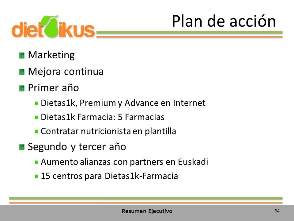 Plan de acción Marketing Mejora continua Primer año Dietas1k, Premium y Advance en Internet Dietas1k Farmacia: 5 Farmacias Contratar nutricionista en plantilla Segundo y tercer año Aumento alianzas con partners en Euskadi 15 centros para Dietas1k-Farmacia 34 Resumen Ejecutivo