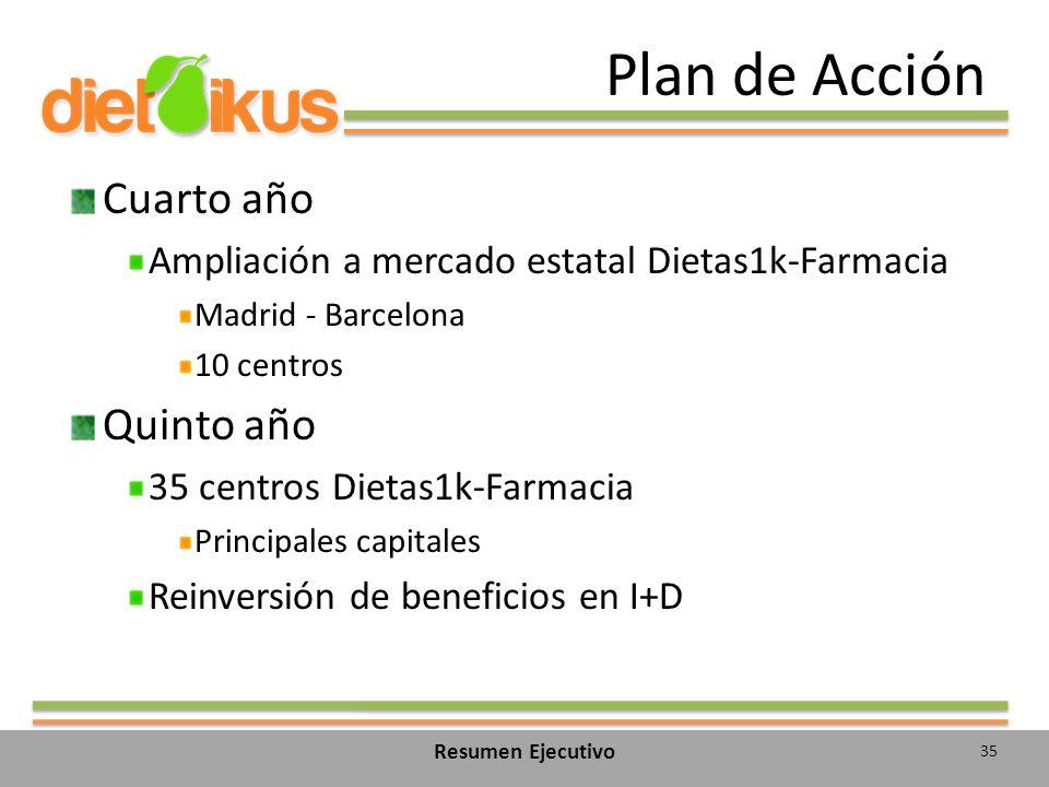 Plan de Acción Cuarto año Ampliación a mercado estatal Dietas1k-Farmacia Madrid - Barcelona 10 centros Quinto año 35 centros Dietas1k-Farmacia Principales capitales Reinversión de beneficios en I+D 35 Resumen Ejecutivo
