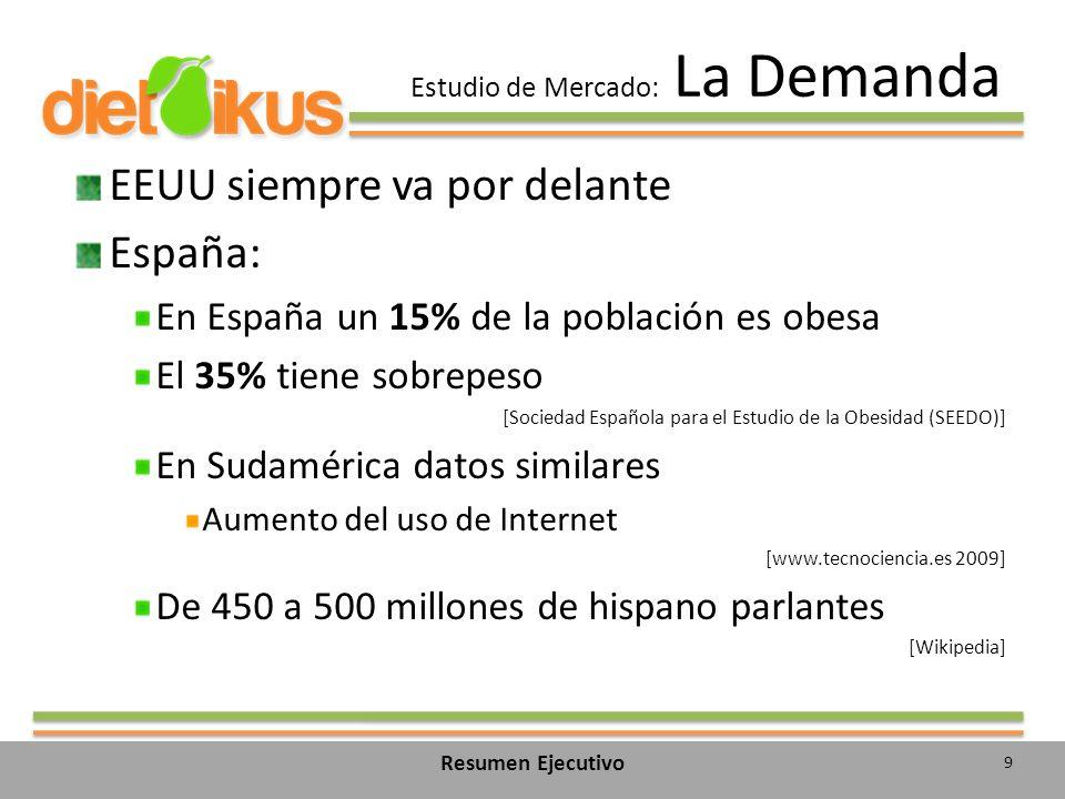 Estudio de Mercado: La Demanda EEUU siempre va por delante España: En España un 15% de la población es obesa El 35% tiene sobrepeso [Sociedad Española para el Estudio de la Obesidad (SEEDO)] En Sudamérica datos similares Aumento del uso de Internet [www.tecnociencia.es 2009] De 450 a 500 millones de hispano parlantes [Wikipedia] 9 Resumen Ejecutivo