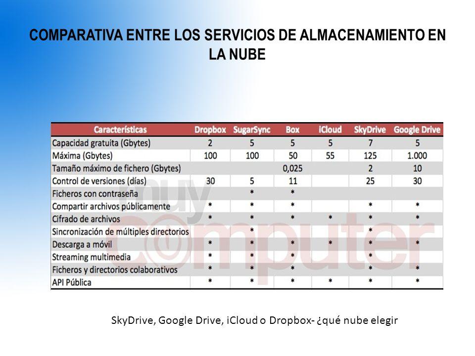 COMPARATIVA ENTRE LOS SERVICIOS DE ALMACENAMIENTO EN LA NUBE SkyDrive, Google Drive, iCloud o Dropbox- ¿qué nube elegir