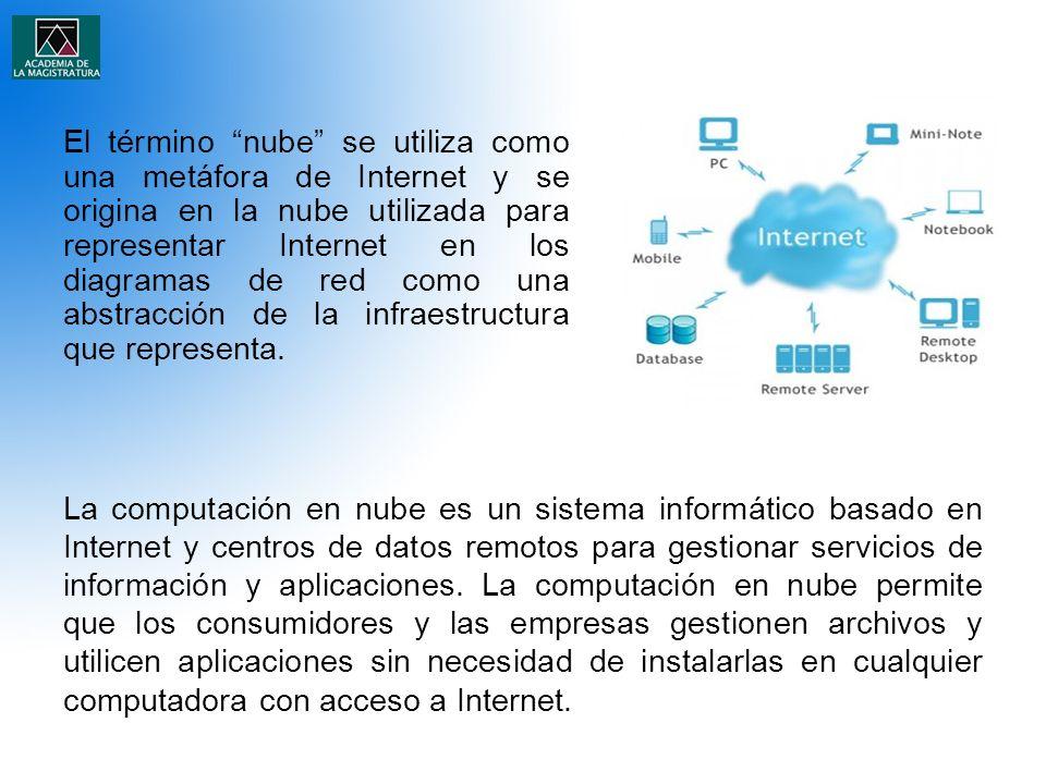 El término nube se utiliza como una metáfora de Internet y se origina en la nube utilizada para representar Internet en los diagramas de red como una abstracción de la infraestructura que representa.