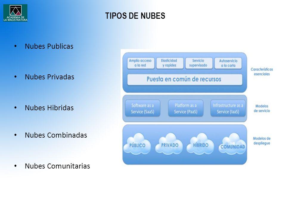 TIPOS DE NUBES Nubes Publicas Nubes Privadas Nubes Hibridas Nubes Combinadas Nubes Comunitarias