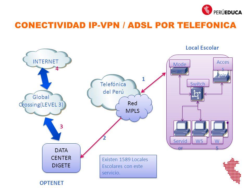EXTERNOINTERNO SWITCH Eth0 IP: 181.176.224.65 MASK:255.255.255.240 PE:181.176.224.78 DNS:8.8.8.8/4.4.4.4 IP: Automático Servidor de Escuela IP: Automático Eth1 AP XO CONFIGURACION DE LA RED – IP-VPN (Servidor de Escuela) VIETTEL PERU ROUTER IP: 181.176.224.78