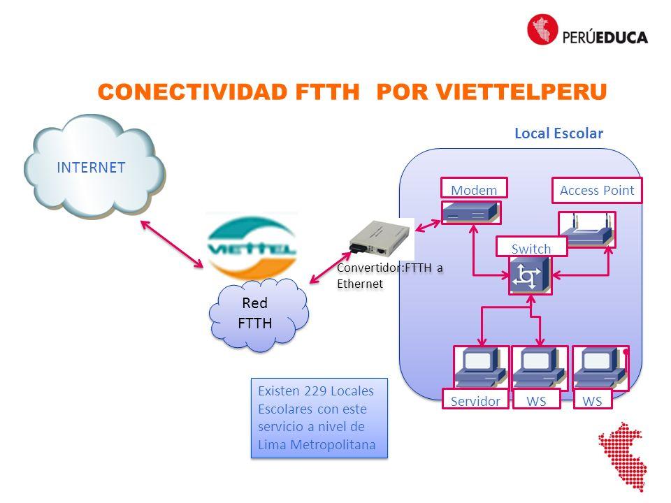 CONECTIVIDAD FTTH POR VIETTELPERU Modem Switch Access Point ServidorWS Local Escolar Existen 229 Locales Escolares con este servicio a nivel de Lima Metropolitana Convertidor:FTTH a Ethernet Red FTTH INTERNET