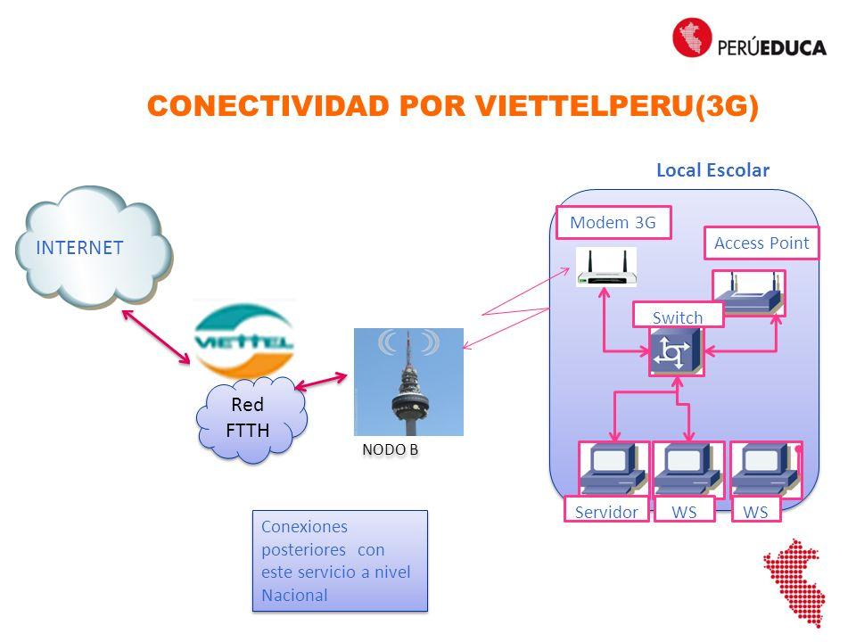 EXTERNOINTERNO Eth0 IP: 181.176.224.65 MASK:255.255.255.240 PE: 181.176.224.78 DNS: 8.8.8.8/4.4.4.4 IP: Automático Servidor de Escuela IP: Automático Eth1 AP CONFIGURACION DE LA RED – IP-VPN (Servidor de Escuela) VIETTELPERU ROUTER IP: 181.176.224.65 IP: Automático