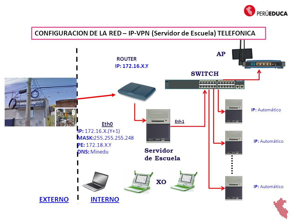 EXTERNOINTERNO SWITCH Eth0 IP: 172.16.X.(Y+1) MASK:255.255.255.248 PE: 172.18.X.Y DNS: Minedu IP: Automático Servidor de Escuela IP: Automático Eth1 AP XO CONFIGURACION DE LA RED – IP-VPN (Servidor de Escuela) TELEFONICA ROUTER IP: 172.16.X.Y