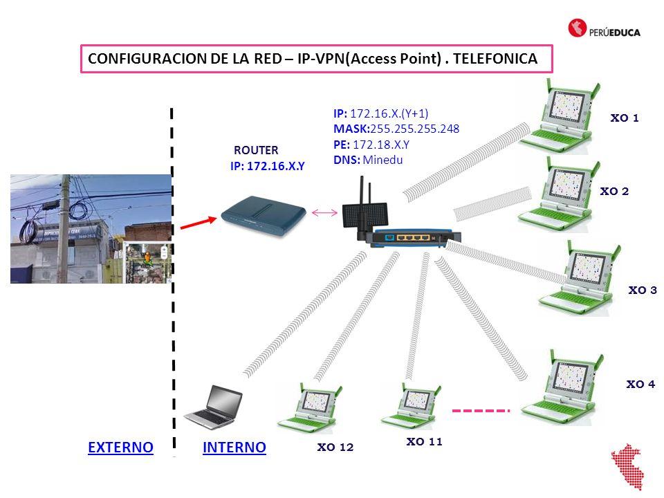 EXTERNOINTERNO Eth0 IP: 172.16.X.(Y+1) MASK:255.255.255.248 PE: 172.18.X.Y DNS: Minedu IP: Automático Servidor de Escuela IP: Automático Eth1 AP CONFIGURACION DE LA RED – IP-VPN (Servidor de Escuela) TELEFONICA ROUTER IP: 172.16.X.Y IP: Automático