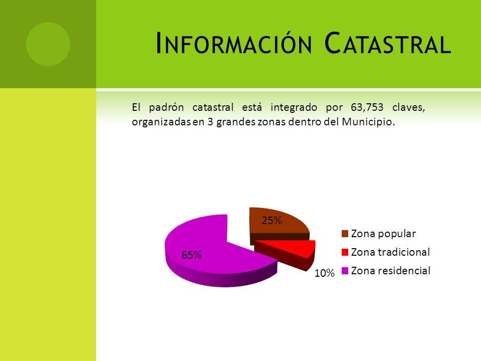 I NFORMACIÓN C ATASTRAL El padrón catastral está integrado por 63,753 claves, organizadas en 3 grandes zonas dentro del Municipio.