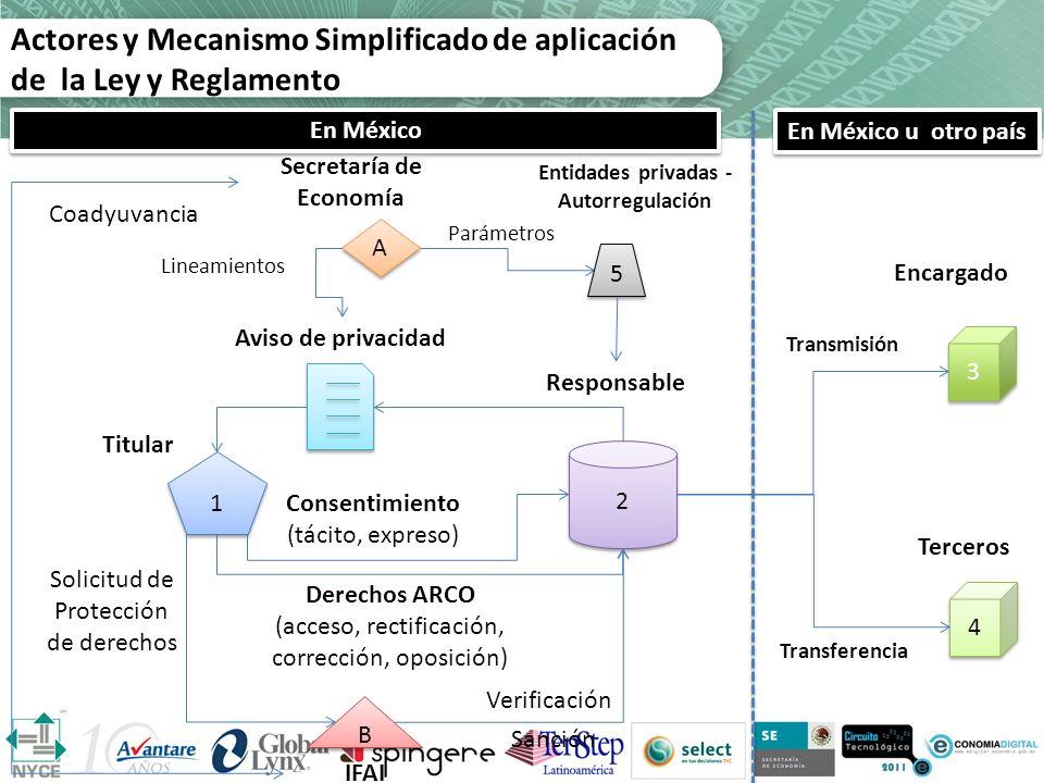 Actores y Mecanismo Simplificado de aplicación de la Ley y Reglamento 1 1 3 3 2 2 4 4 Titular Responsable Aviso de privacidad Consentimiento (tácito,