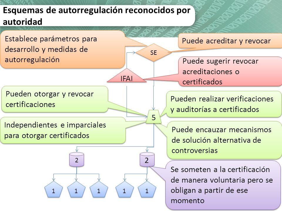 SE 2 2 1 1 1 1 2 2 1 1 1 1 1 1 Independientes e imparciales para otorgar certificados Puede acreditar y revocar Pueden realizar verificaciones y audit
