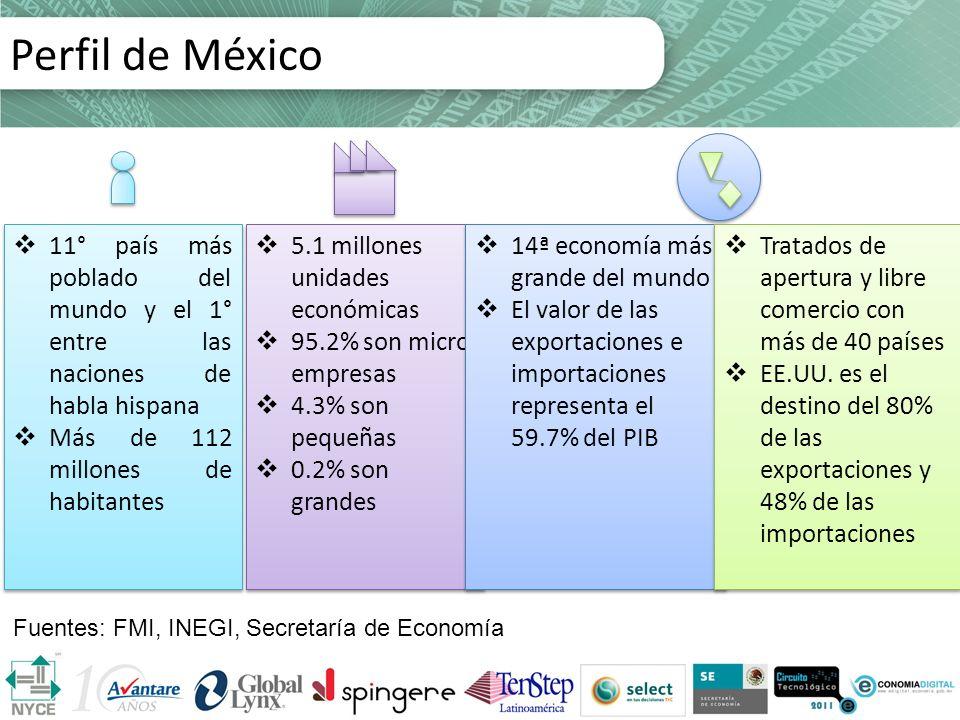 5.1 millones unidades económicas 95.2% son micro empresas 4.3% son pequeñas 0.2% son grandes 5.1 millones unidades económicas 95.2% son micro empresas