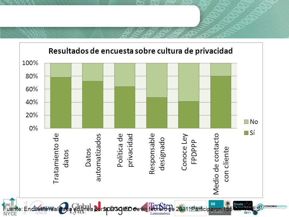 Cultura de privacidad empresarial Fuente: Encuesta realizada en línea por la DGCIED de en febrero de 2011. Participaron 155 MiPYMES