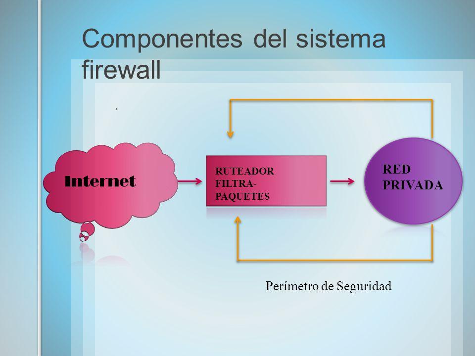Internet RUTEADOR FILTRA- PAQUETES RED PRIVADA Perímetro de Seguridad