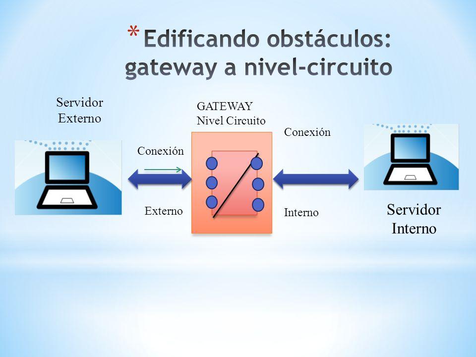 Servidor Interno Conexión Interno GATEWAY Nivel Circuito Servidor Externo Conexión Externo