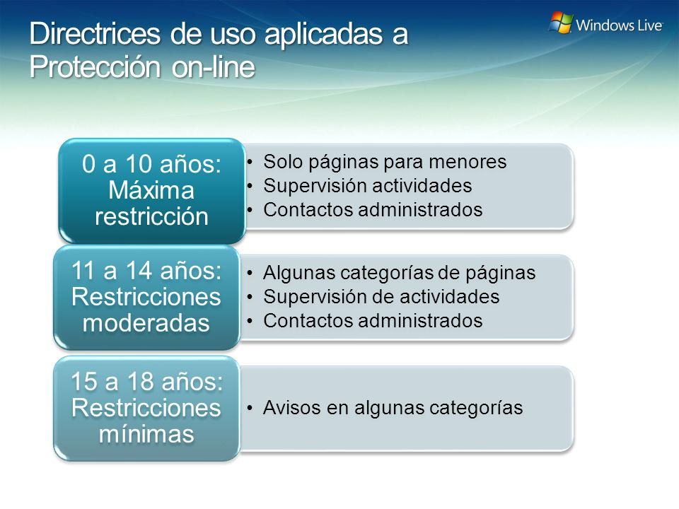 Windows Live Hotmail FY 07 Marketing Strategy Update Directrices de uso aplicadas a Protección on-line Solo páginas para menores Supervisión actividad