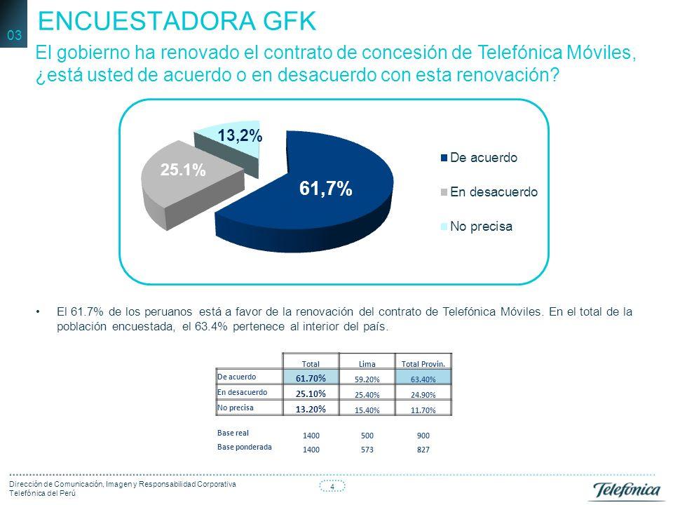 4 Dirección de Comunicación, Imagen y Responsabilidad Corporativa Telefónica del Perú El gobierno ha renovado el contrato de concesión de Telefónica Móviles, ¿está usted de acuerdo o en desacuerdo con esta renovación.