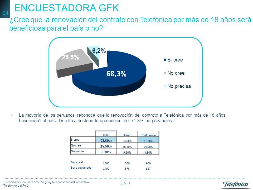 5 Dirección de Comunicación, Imagen y Responsabilidad Corporativa Telefónica del Perú ¿Cree que la renovación del contrato con Telefónica por más de 18 años será beneficiosa para el país o no.