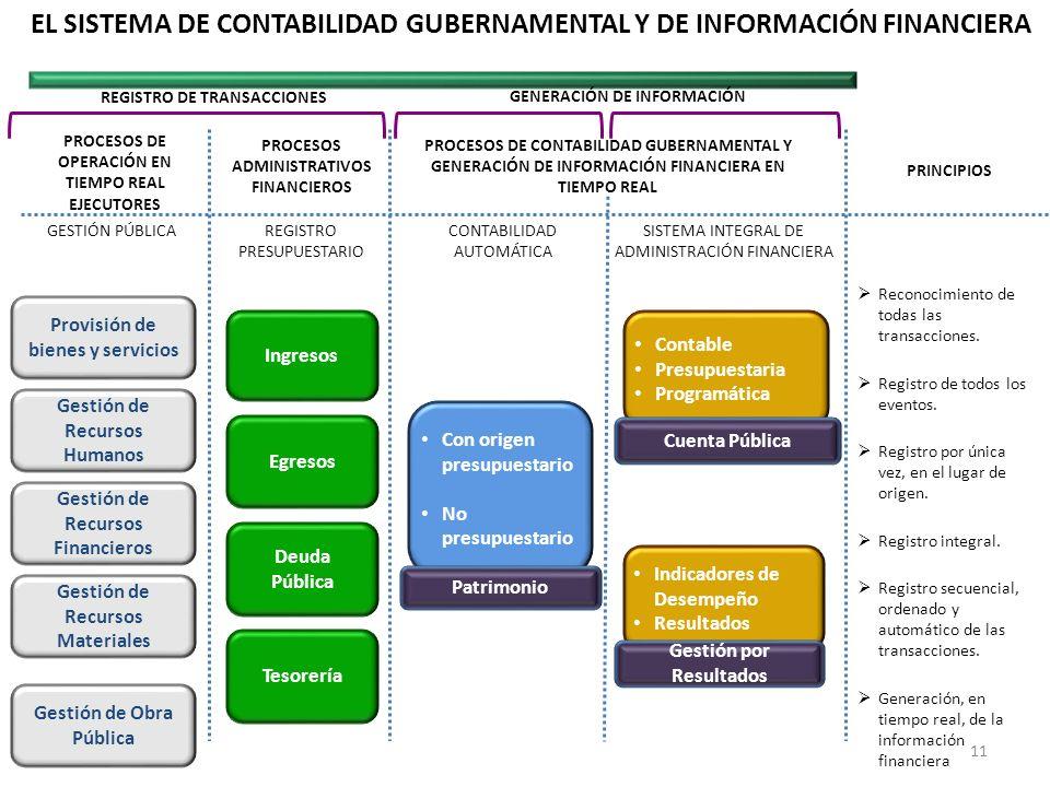 Provisión de bienes y servicios Gestión de Recursos Humanos Ingresos Egresos Gestión de Recursos Materiales Gestión de Recursos Financieros Deuda Públ