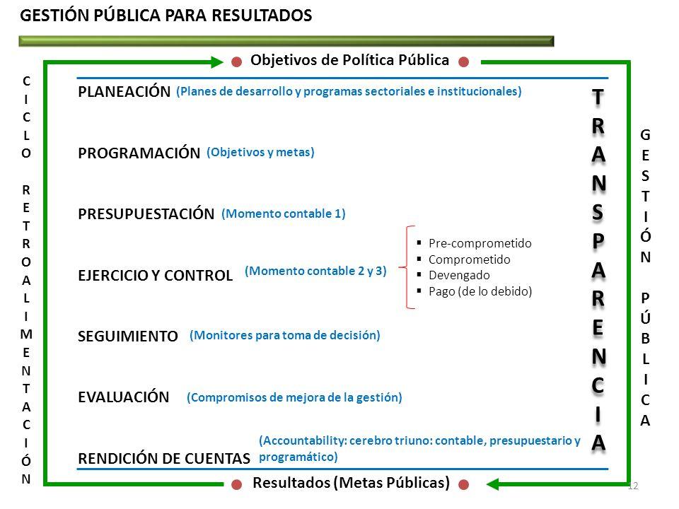 GESTIÓN PÚBLICA PARA RESULTADOS Objetivos de Política Pública GESTIÓNPÚBLICAGESTIÓNPÚBLICA CICLORETROALIMENTACIÓNCICLORETROALIMENTACIÓN Resultados (Me
