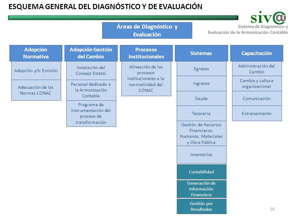 Adopción Normativa Adopción Gestión del Cambio Procesos Institucionales SistemasCapacitación Egresos Ingresos Deuda Tesorería Contabilidad Gestión de