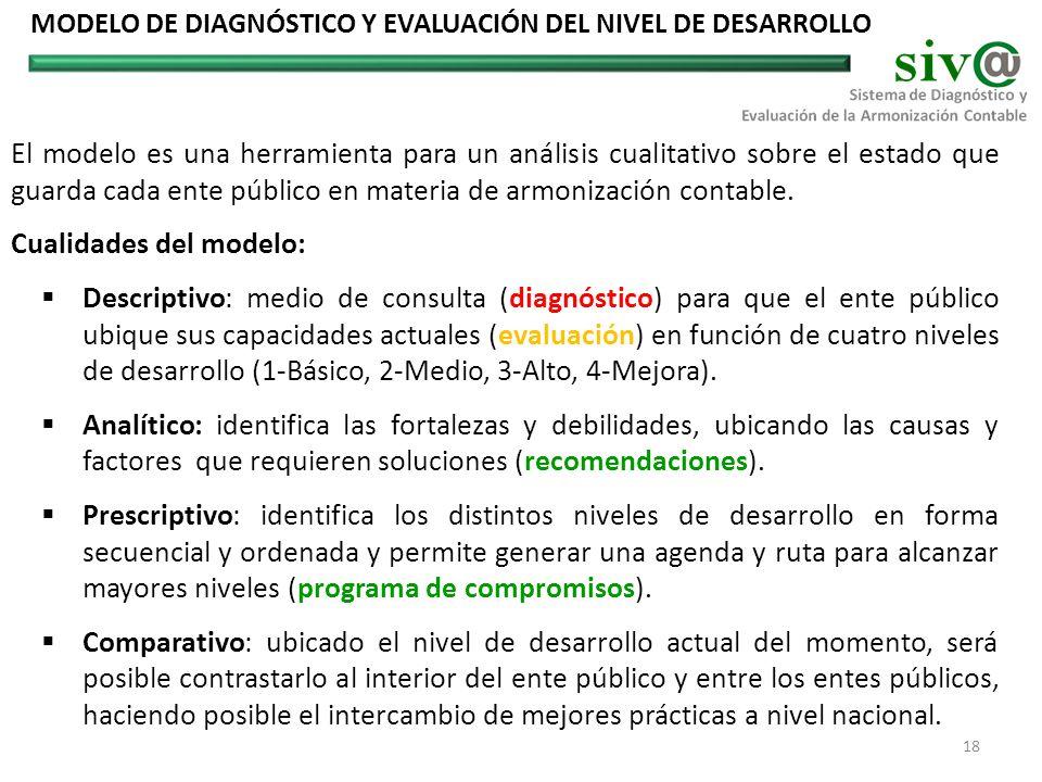 MODELO DE DIAGNÓSTICO Y EVALUACIÓN DEL NIVEL DE DESARROLLO El modelo es una herramienta para un análisis cualitativo sobre el estado que guarda cada e