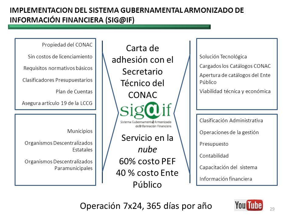 29 IMPLEMENTACION DEL SISTEMA GUBERNAMENTAL ARMONIZADO DE INFORMACIÓN FINANCIERA (SIG@IF) Operación 7x24, 365 días por año Carta de adhesión con el Se