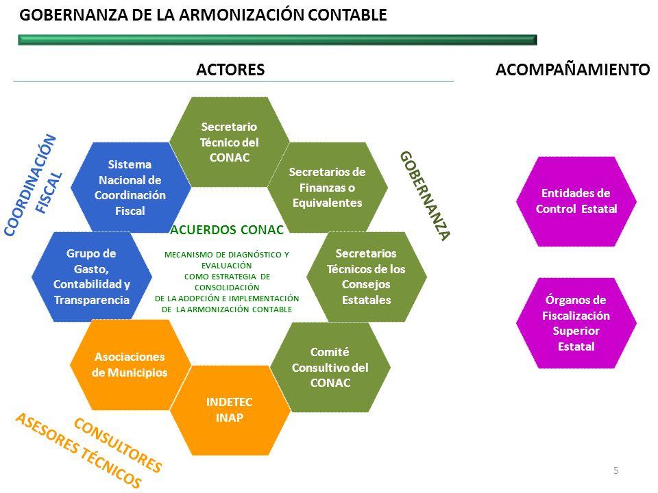 GOBERNANZA DE LA ARMONIZACIÓN CONTABLE Secretario Técnico del CONAC Comité Consultivo del CONAC Órganos de Fiscalización Superior Estatal Entidades de