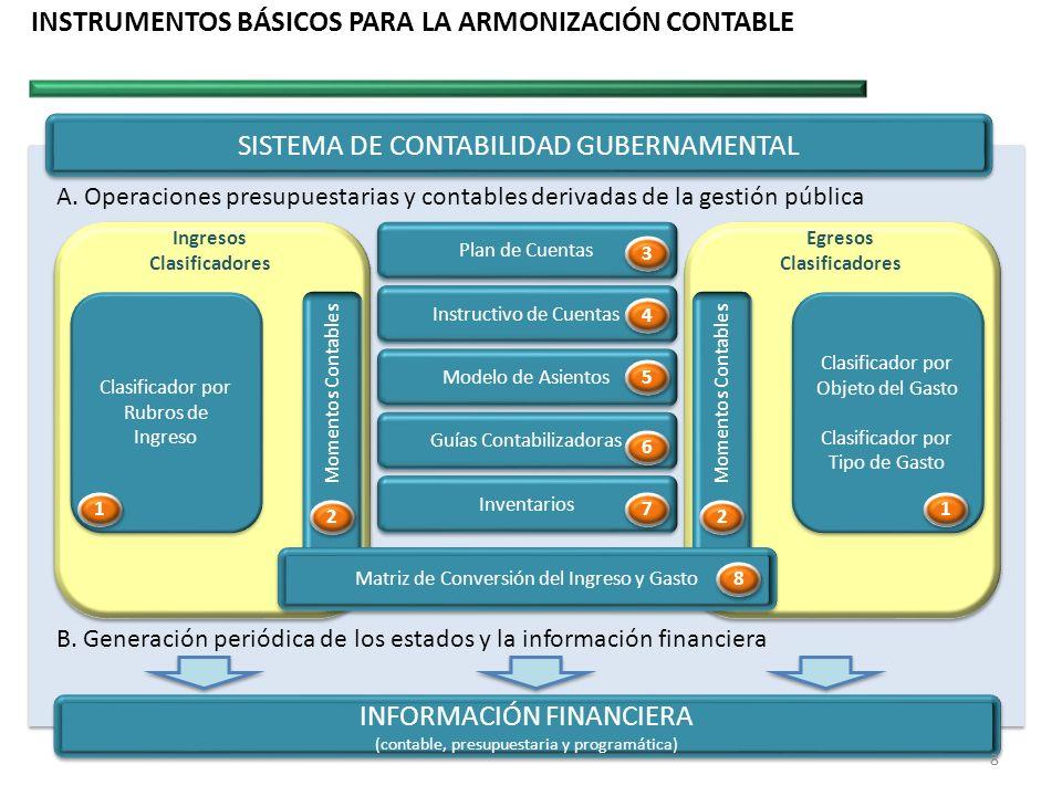INSTRUMENTOS BÁSICOS PARA LA ARMONIZACIÓN CONTABLE INFORMACIÓN FINANCIERA (contable, presupuestaria y programática) INFORMACIÓN FINANCIERA (contable,