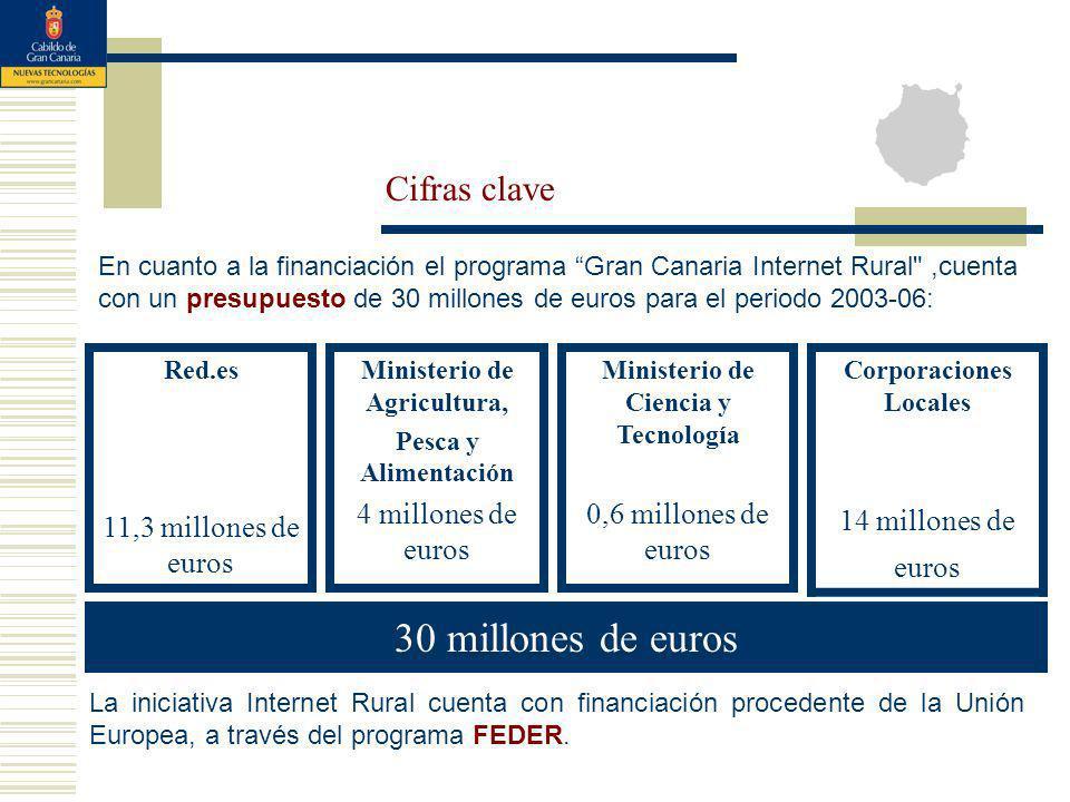 Red.es 11,3 millones de euros Ministerio de Agricultura, Pesca y Alimentación 4 millones de euros Ministerio de Ciencia y Tecnología 0,6 millones de euros Corporaciones Locales 14 millones de euros 30 millones de euros En cuanto a la financiación el programa Gran Canaria Internet Rural ,cuenta con un presupuesto de 30 millones de euros para el periodo 2003-06: Cifras clave La iniciativa Internet Rural cuenta con financiación procedente de la Unión Europea, a través del programa FEDER.