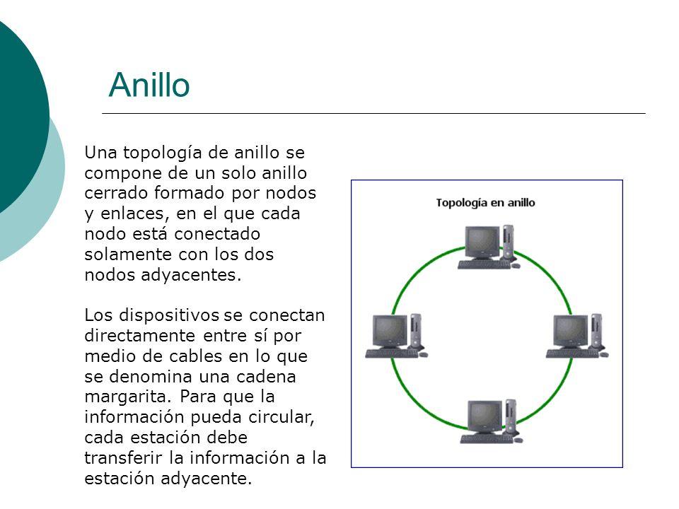 Anillo Una topología de anillo se compone de un solo anillo cerrado formado por nodos y enlaces, en el que cada nodo está conectado solamente con los dos nodos adyacentes.