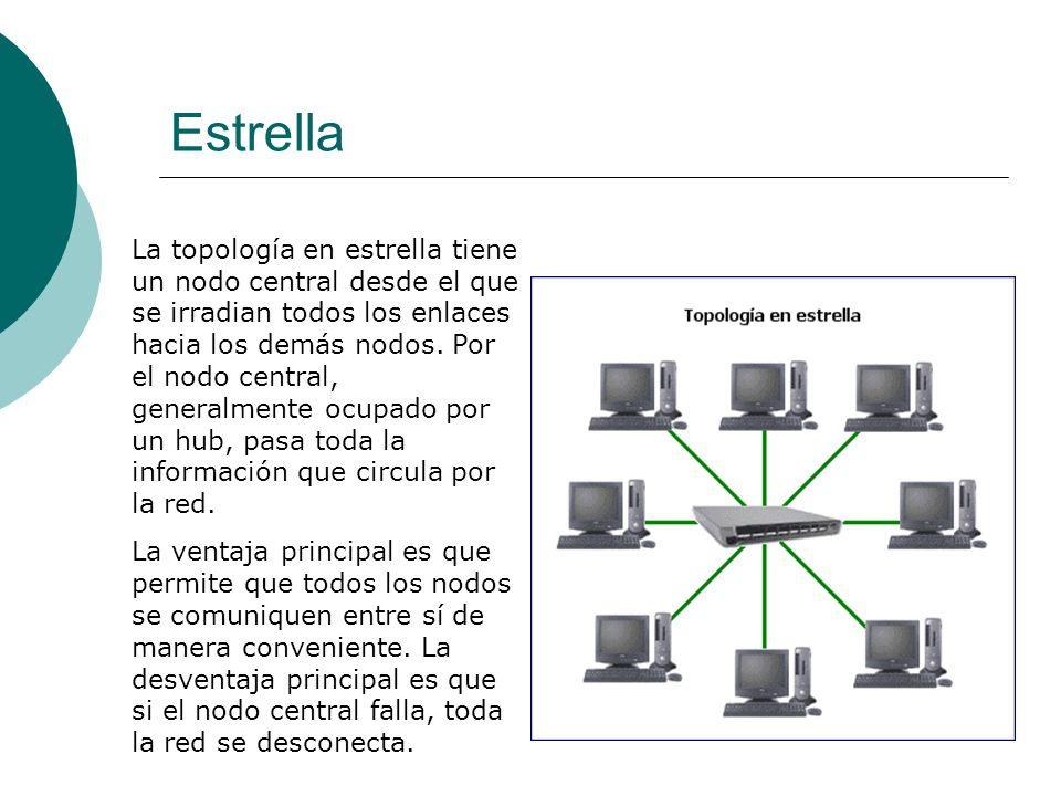 Estrella La topología en estrella tiene un nodo central desde el que se irradian todos los enlaces hacia los demás nodos.