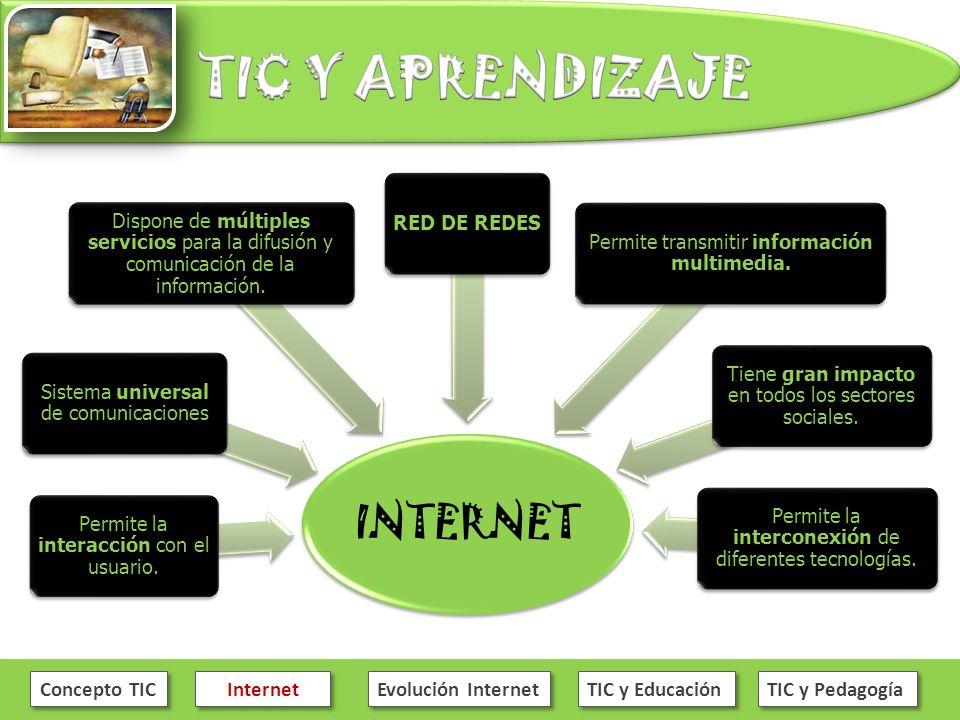 Concepto TIC Internet Evolución Internet TIC y Educación TIC y Pedagogía INTERNET Permite la interacción con el usuario. Sistema universal de comunica