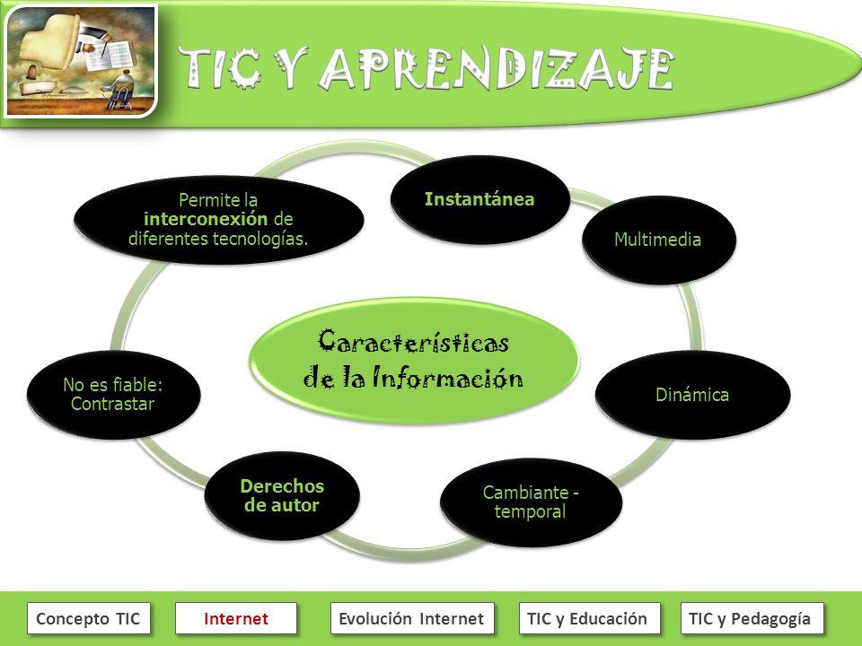 Concepto TIC Internet Evolución Internet TIC y Educación TIC y Pedagogía Características de la Información InstantáneaMultimediaDinámica Cambiante - t