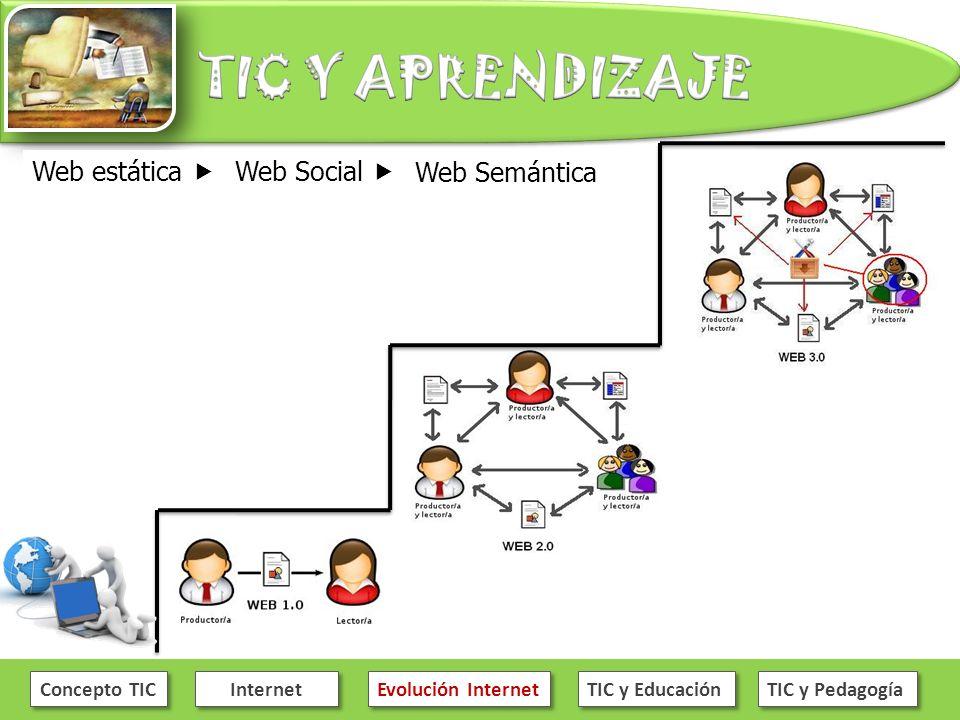 Concepto TIC Internet Evolución Internet TIC y Educación TIC y Pedagogía Web estática Web Social Web Semántica