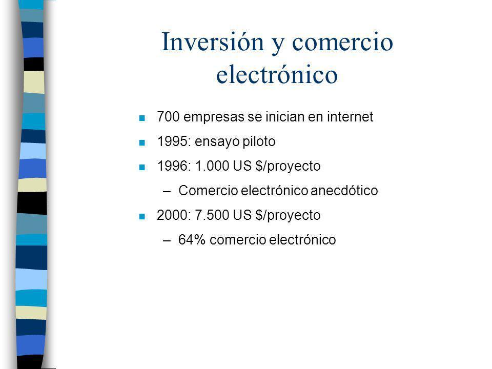 Inversión y comercio electrónico n 700 empresas se inician en internet n 1995: ensayo piloto n 1996: 1.000 US $/proyecto –Comercio electrónico anecdót