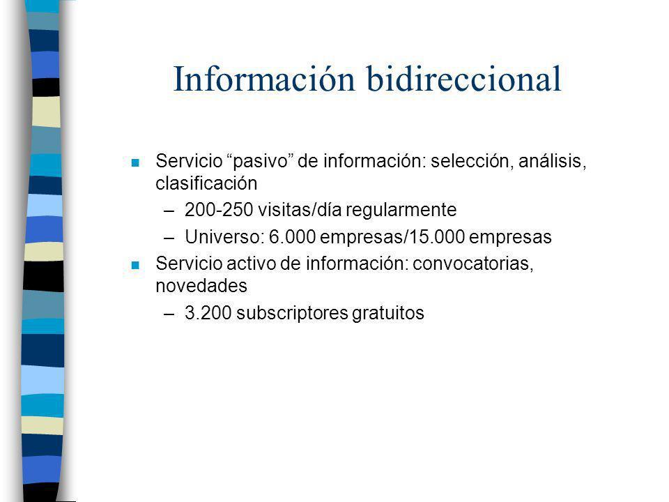 Información bidireccional n Servicio pasivo de información: selección, análisis, clasificación –200-250 visitas/día regularmente –Universo: 6.000 empr