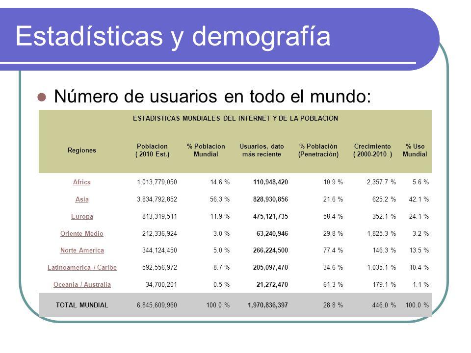 Estadísticas y demografía Número de usuarios en todo el mundo: ESTADISTICAS MUNDIALES DEL INTERNET Y DE LA POBLACION Regiones Poblacion ( 2010 Est.) %