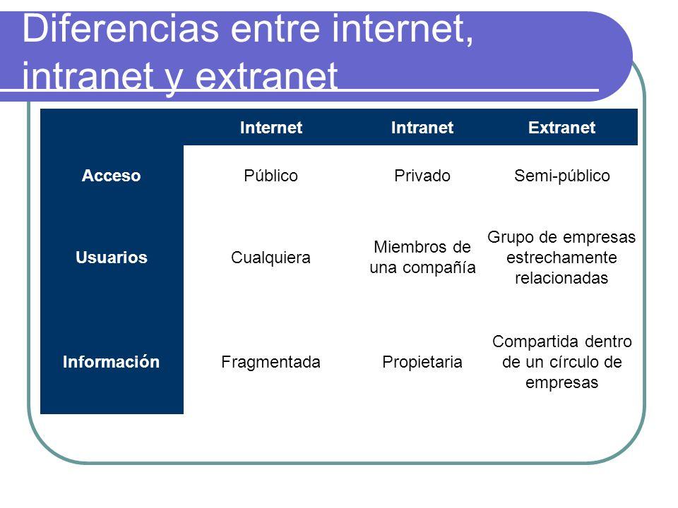Diferencias entre internet, intranet y extranet InternetIntranetExtranet AccesoPúblicoPrivadoSemi-público UsuariosCualquiera Miembros de una compañía