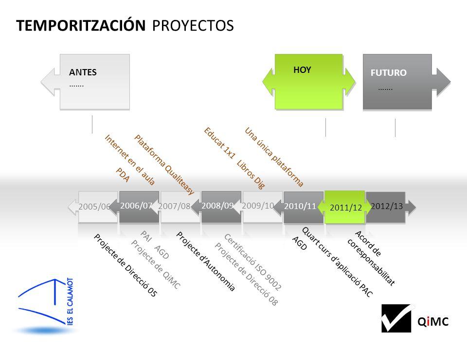 QiMC Certificació ISO 9002 Projecte de Direcció 08 Quart curs daplicació PAC AGD Projecte dAutonomia Acord de coresponsabilitat 2012 2009/10 2007/08 20112008/092006/07 HOY ANTES …….